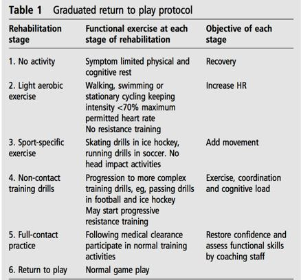 Post Concussion Return To Play In >> The Team Approach To Concussion Management