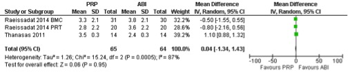Table 1: VAS pain score after 6-8 weeks