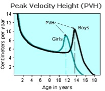 peak heigh velocity