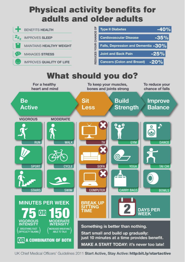 9ef84e94d Physical Inactivity and the Clinical Champions Programme | BJSM blog ...