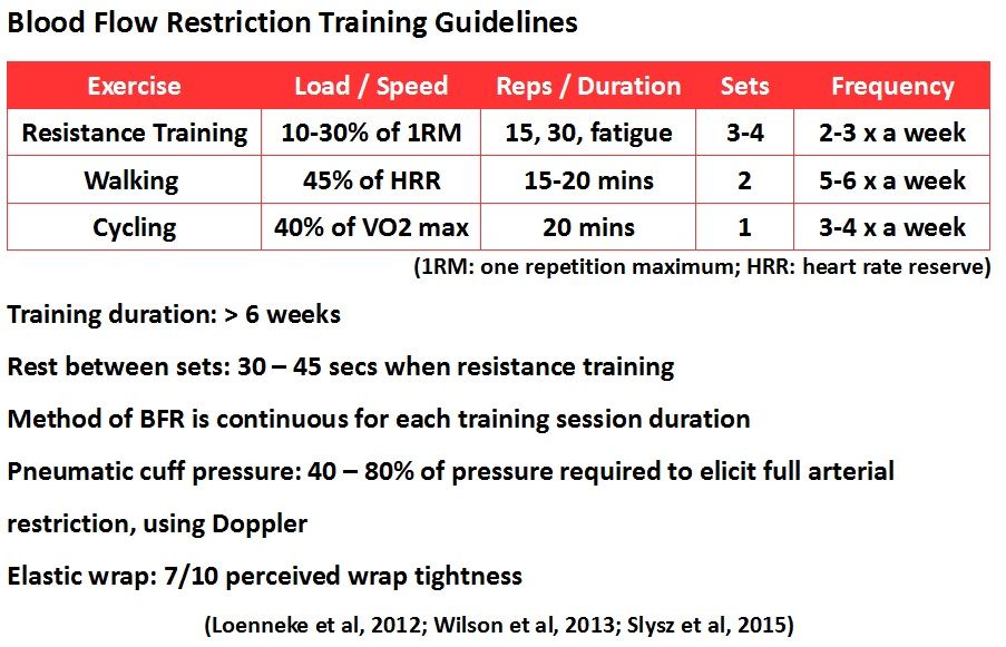 Can blood flow restriction training improve outcomes in ...