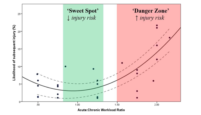 Figure 1: Ratio of acute:chronic training load. Acute = is recent training load. Chronic = moderate-term training load. Green area where reduced injury risk where acute training load is graduated at 0.8-1.3 of the chronic training load. [2]