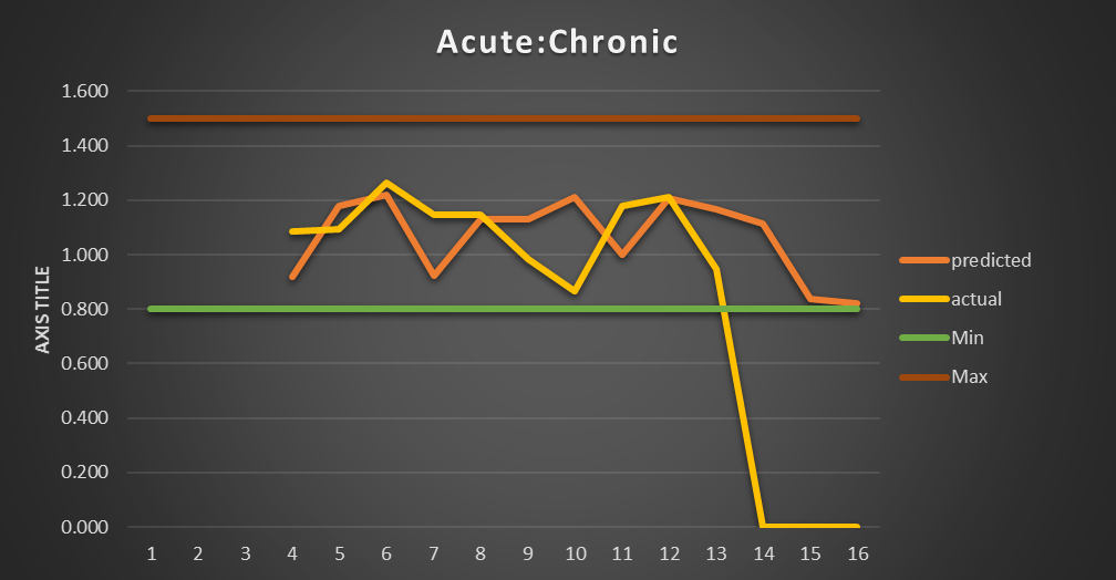 acute-chronig