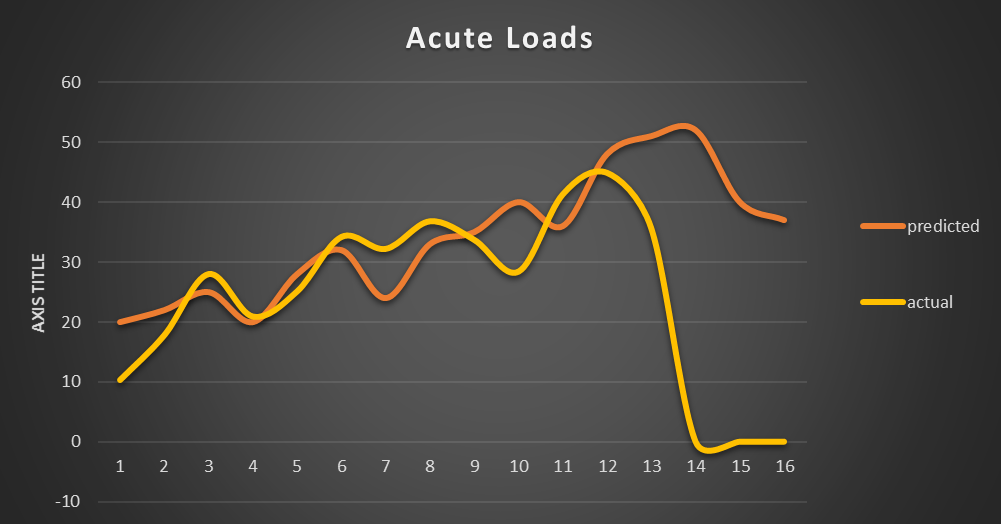 Figure 1 – Acute loading per week (km) – currently training in week 13.
