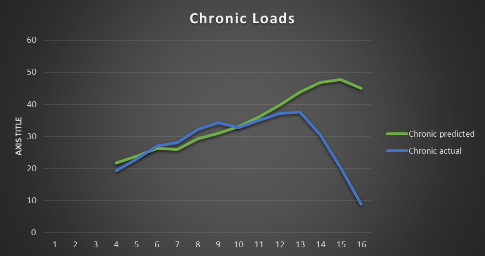Figure 2 – Chronic loading – the four-week average. Currently training in week 13.