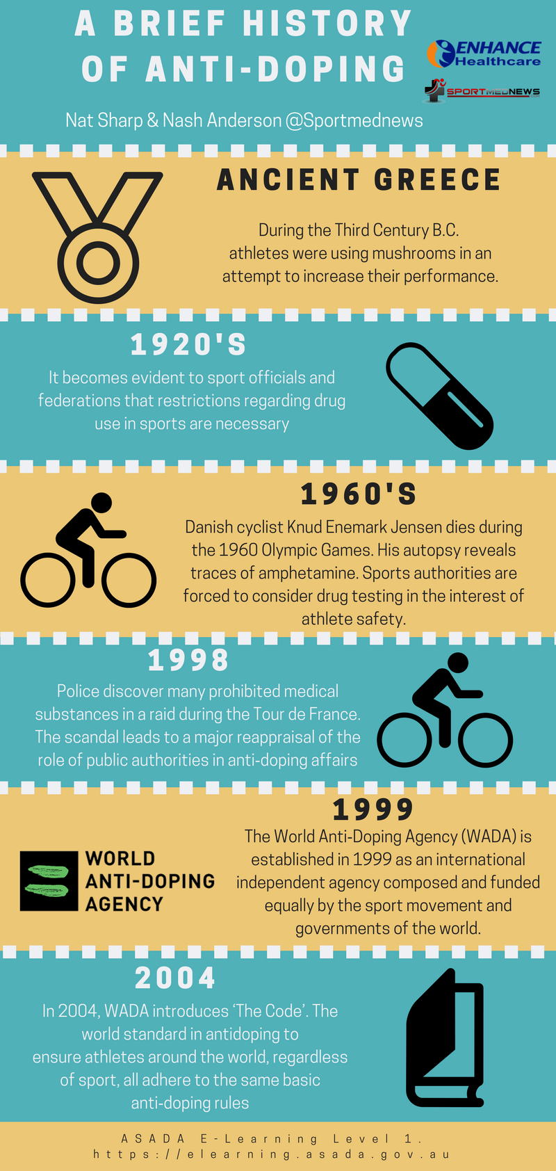 history of doping This review discusses the early history of doping in sport, the use of stimulants  and anabolics during the nineteenth and twentieth centuries, the.