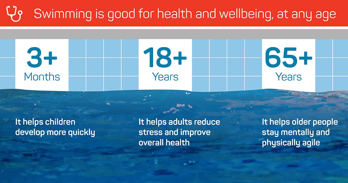 Major New Study On Health Benefits Of Swimming Released Bjsm Blog