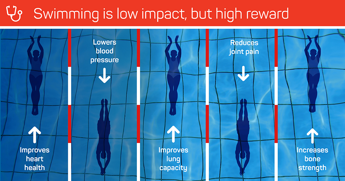 Major new study on health benefits of swimming released ...