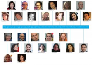 A timeline of editorial registrars