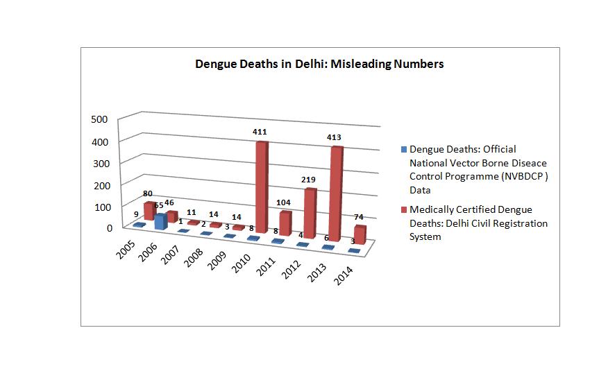 dengue_rates_oommen