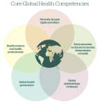 core_global_health_competencies