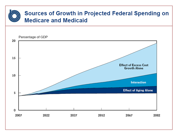 supply and demand and combination health Supply, demand, and health care this article was originally published on pajamas media  when president obama spoke to house democrats on the day before the vote on his health care reform bill he said , ultimately the truth will out.