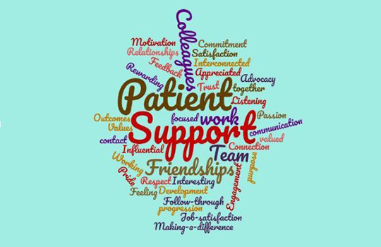 Importance of Care in Nursing
