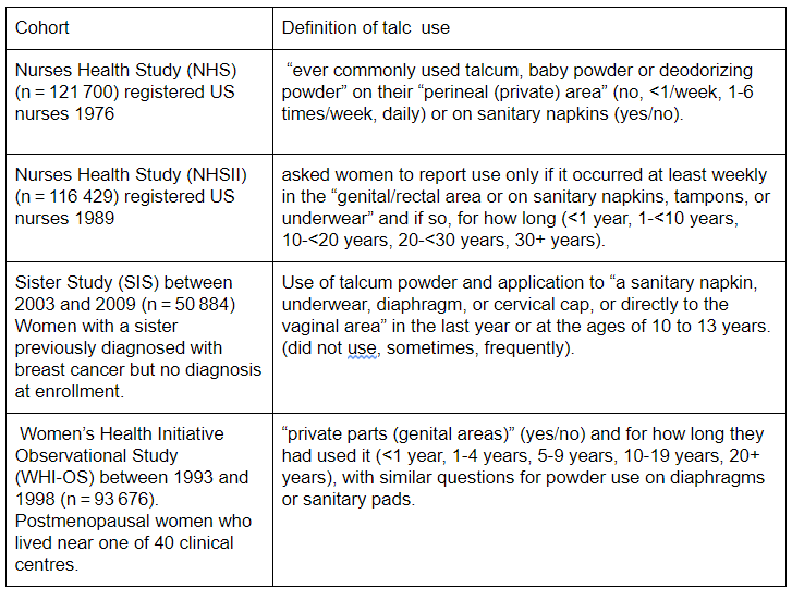 Carl Heneghan Assessing Ovarian Cancer Risk With Talc Use All The Evidence The Bmj