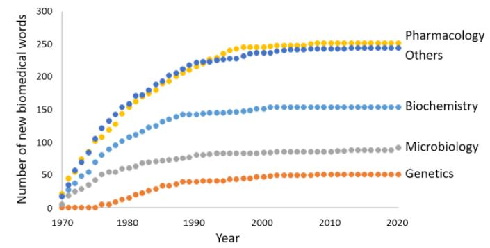The cumulative numbers of new biomedical words appearing in the Oxford English Dictionary from 1970 to 2020
