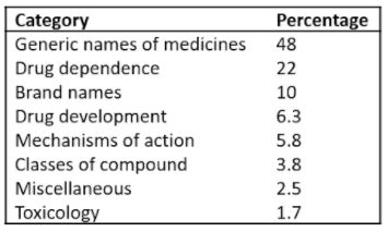Categories into which the newly recorded pharmacological words can be classified