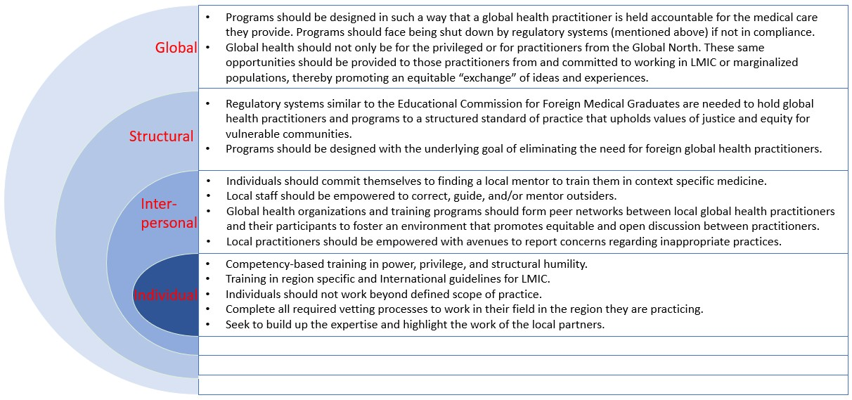 Figure 1. Recommended solutions to the White Savior Industrial Complex in Global Health (based on the Social Ecological Model for public health prevention)