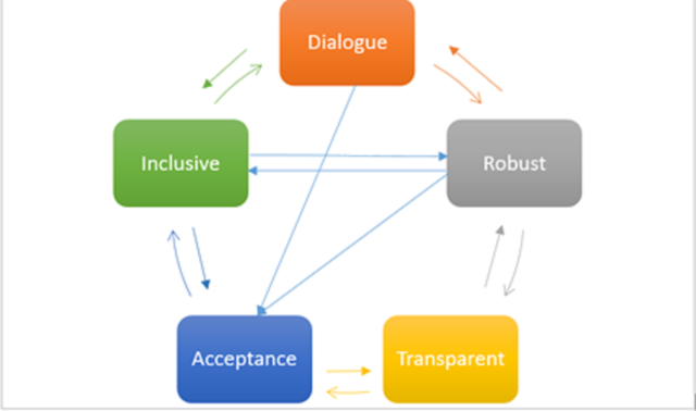 Pictorial depiction of an inclusive model of HTA