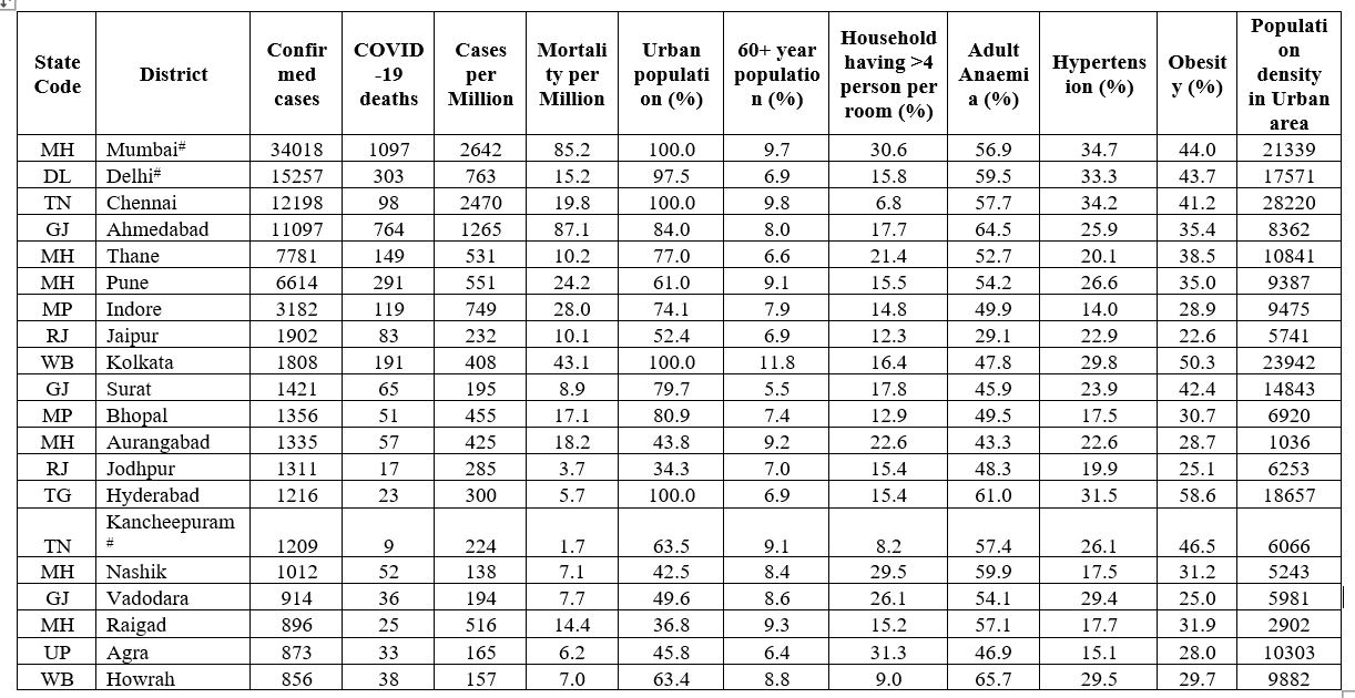 Figure 1: Top 20 districts of India having the highest COVID-19 burden and their characteristics at district level (27 May 2020)