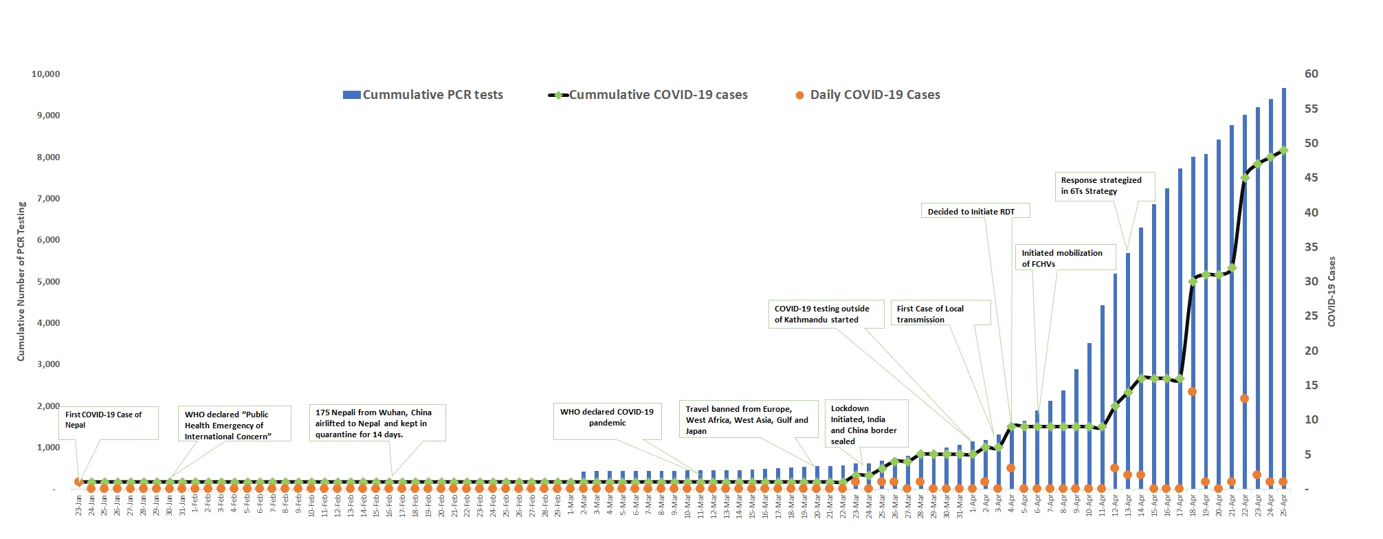 Figure 1: Main Interventions and COVID-19 cases through PCR Test (updated as of April 25, 2020)