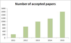 Number of accepted papers