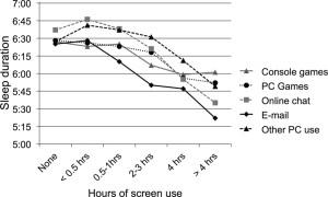 screen use