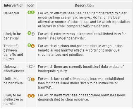 Categorisation table