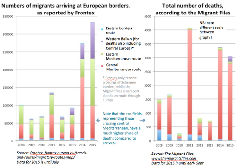 migrants and deaths, low qual smaller