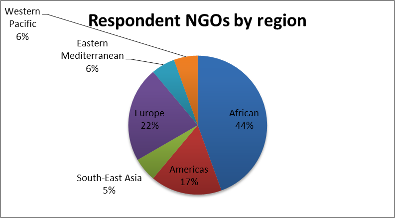 Road safety NGOs and the COVID-19 pandemic