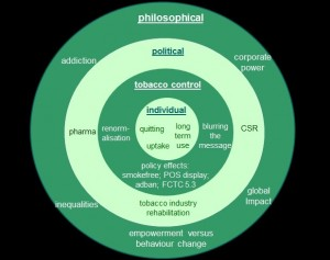 A taxonomy of harm reduction research