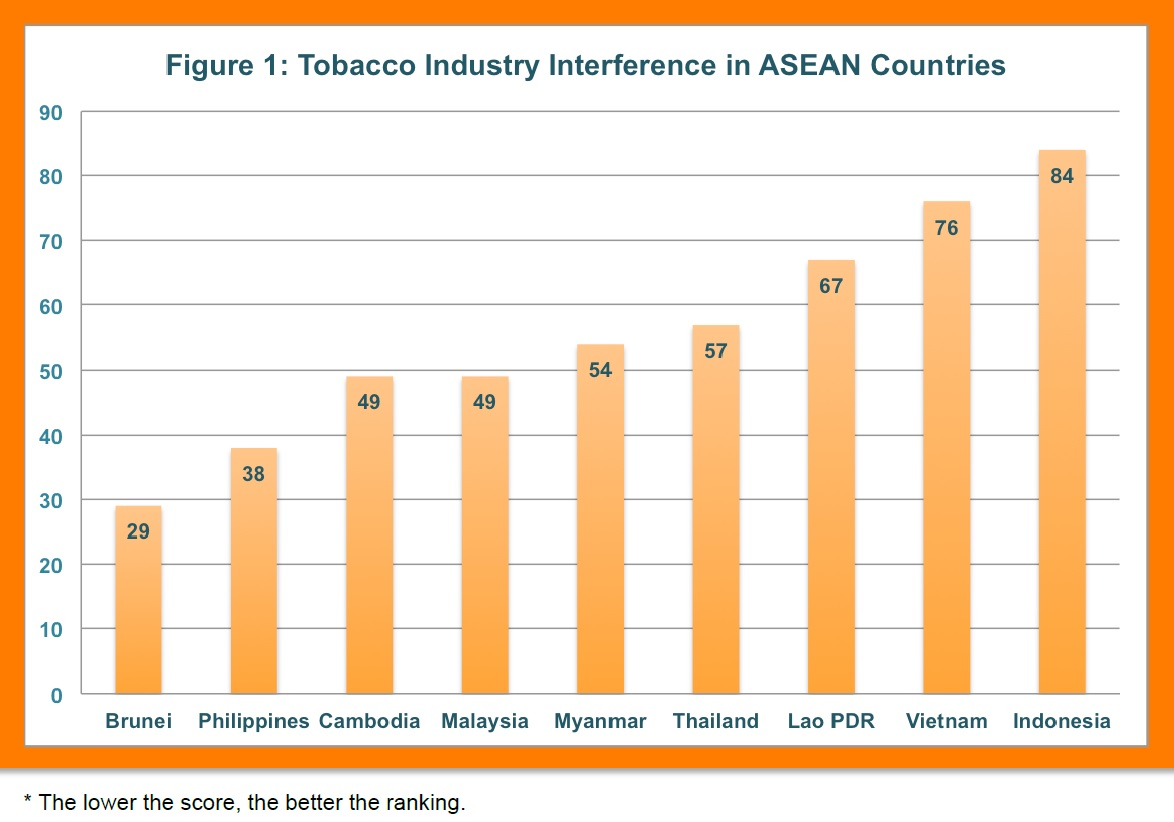 tobacco industry in malaysia Rising illicit cigarette trade is threatening the industry players the legal cigarette  market has shrunk more than 50% over the last 13 years.