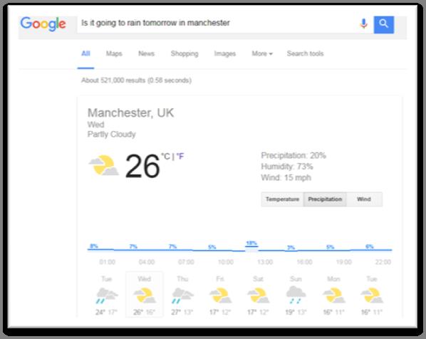 Google Understands The Weather